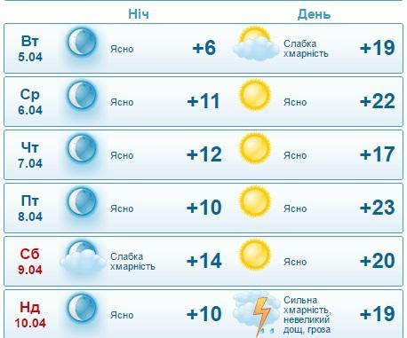 прогноз погоды в ефремове на неделю