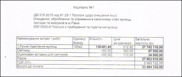 Якщо розділити 27 млн. 782 тис. грн., включно з податками, вказаними в кошторисі, між двірниками (прибл. 150 осіб)  то отримуємо суму у понад 18 тисяч.