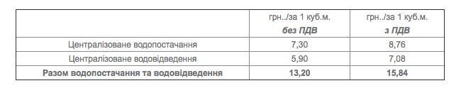 Тарифи на послуги з централізованого постачання холодної води, водовідведення (з використанням внутрішньобудинкових систем) для мешканців багатоквартирних будинків (гуртожитків)
