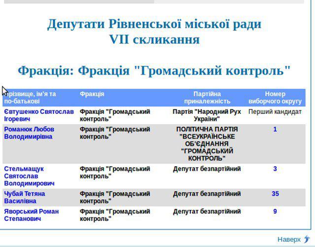 Скрін з сайту Рівненської міськради.