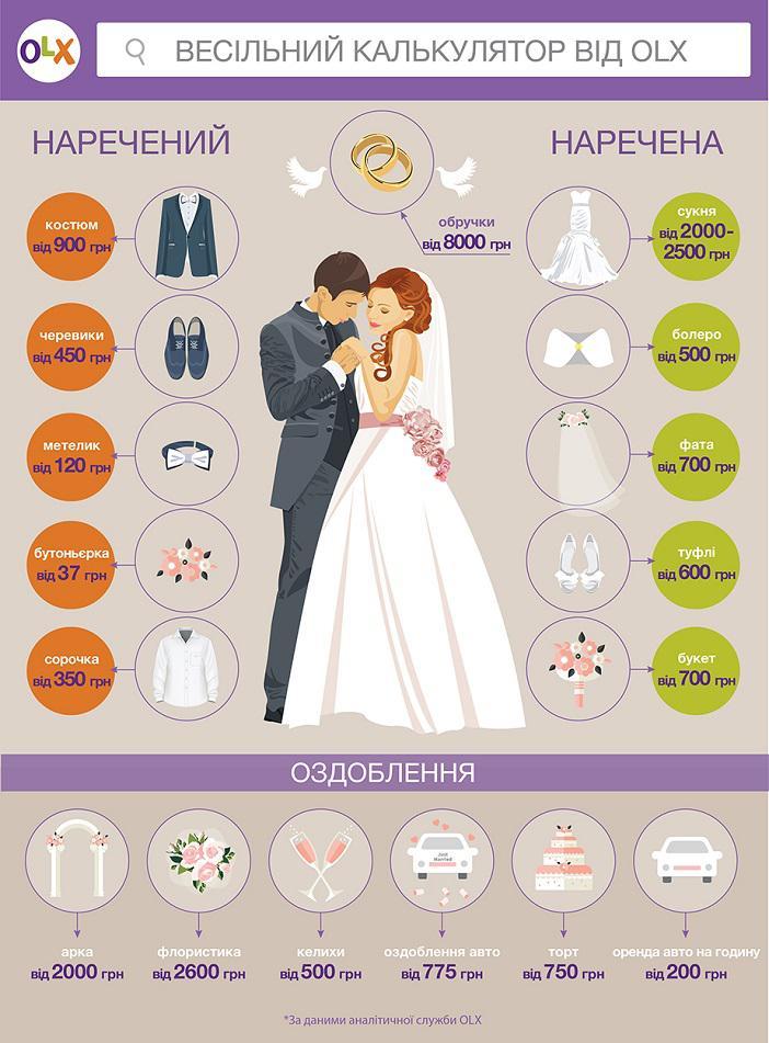 b790457351aa68 ... як організувати ідеальне весілля [Фото+Відео] Таким чином, весільний  декор і традиційні елементи свята загалом коштуватимуть молодятам від 15  000 грн.
