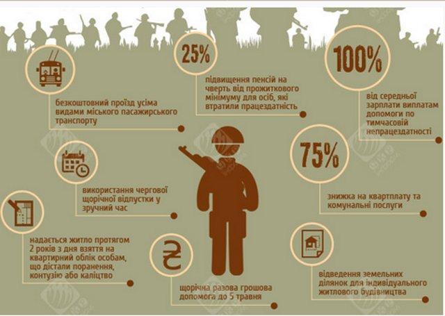 інфографіка з: volodrda.gov.ua