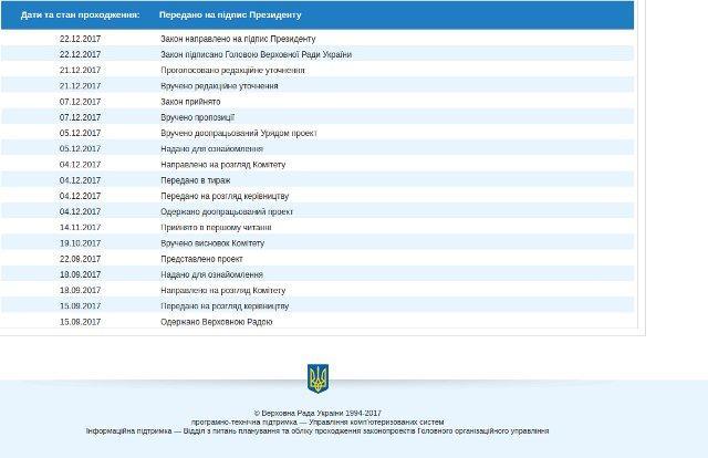 Cкріншот з сайту Верховної Ради<br /> України