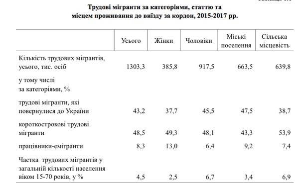 Таблиця: дані Держстату