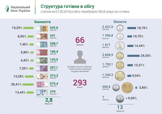 Інфографіка з bank.gov.ua.