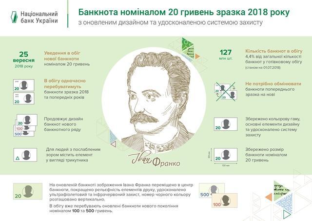 Фото bank.gov.ua.
