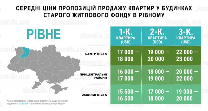 Інфографіка domik.ua перекладена ОГО