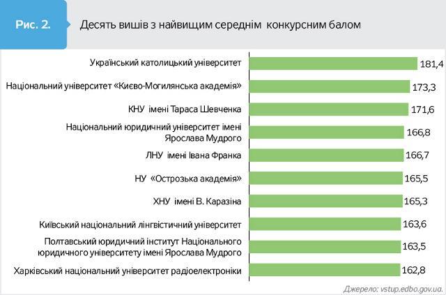 Інфографіка dt.ua