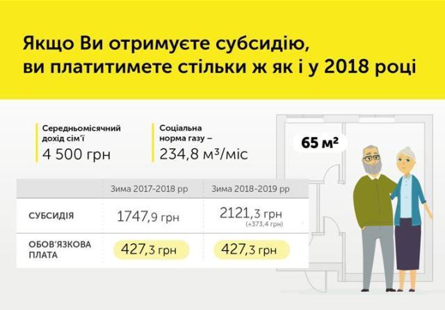 інфографіка з rv.gov.ua/sitenew