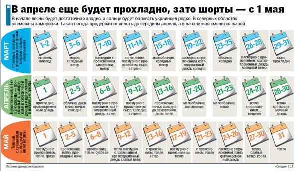 Інфографіка Сегодня.ua