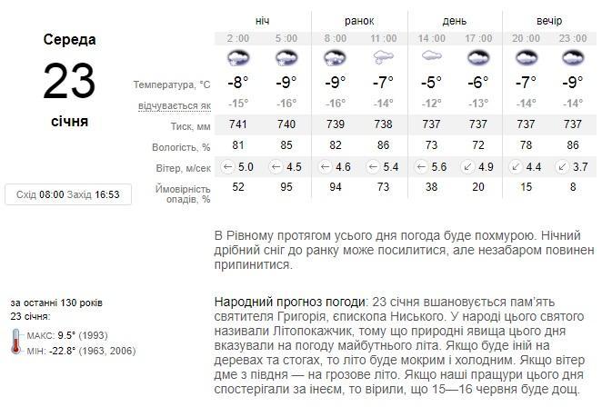 Прогноз погоди з сайту sinoptik.ua