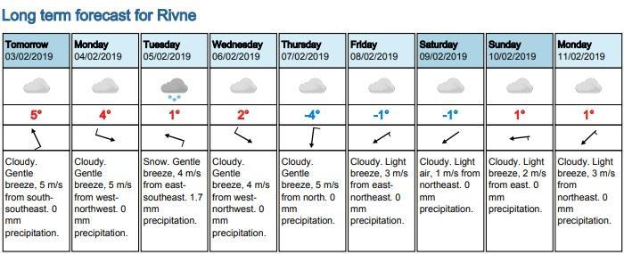Прогноз погоди у Рівному на наступний тиждень 3-11 лютого. За матеріалами сайту yr.no.