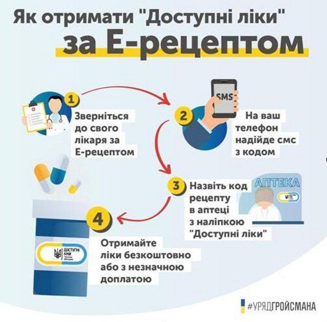 інфографіка з rv.gov.ua.