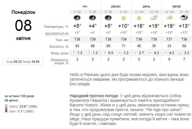 Прогноз погоди у Рівному за даними сайту ua.sinoptik.ua