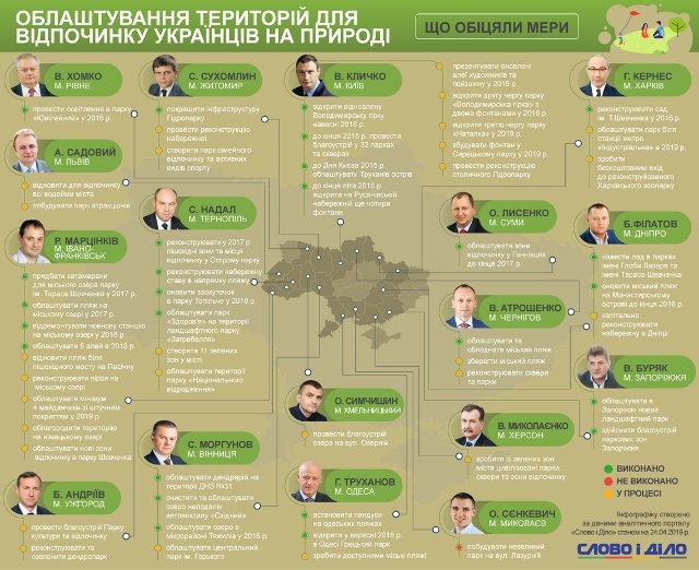 інфографіка з slovoidilo.ua.