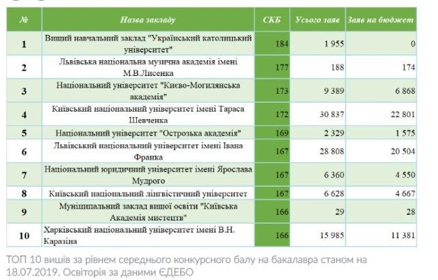 інфографіка з osvitoria.media