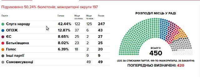 Інфографіка Української правди, pravda.com.ua