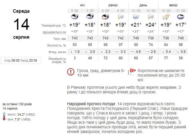 Детальний прогноз із сайту sinoptik.ua