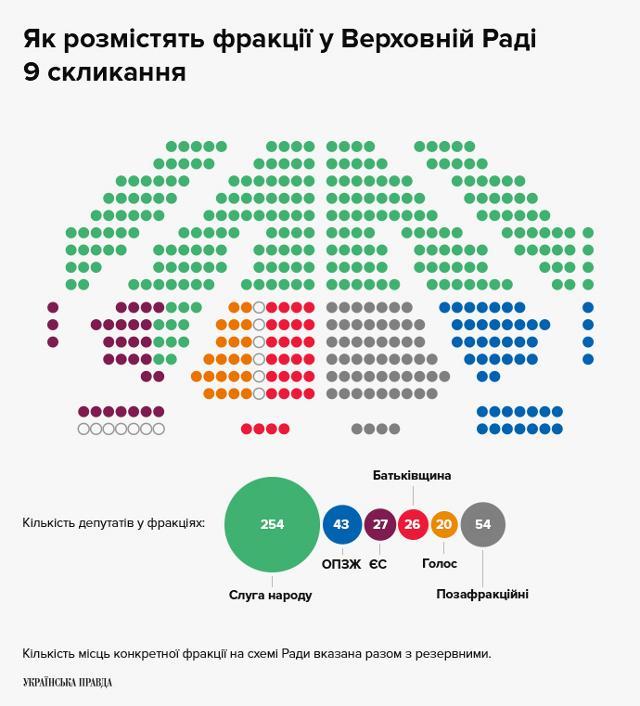 Інфорграфія Українська правда