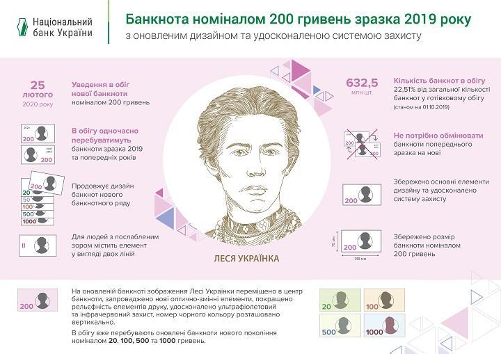Все, що потрібно знати про оновлені 200 гривень, фото-1
