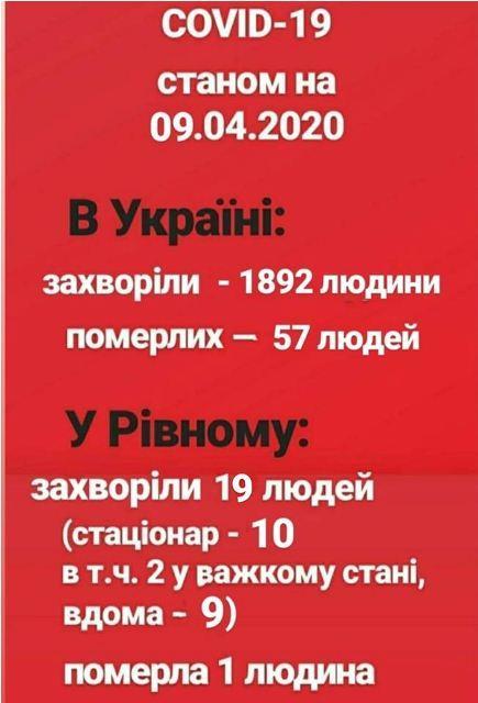 інфографіка з rivnerada.gov.ua.